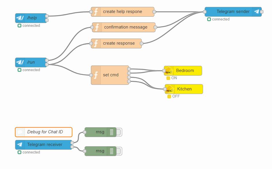 Various - Telegram Bot to remote control realKNX - ProKNX